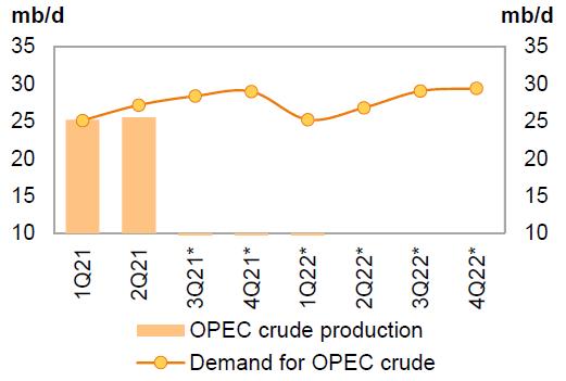 Supply vs demand OPEC