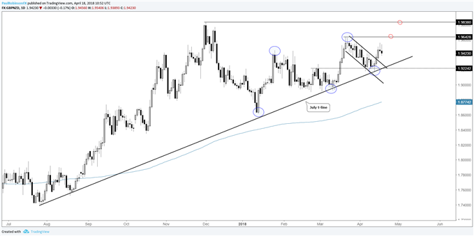 GBPNZD daily chart set-up