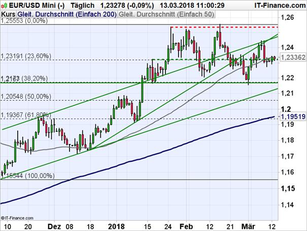 EUR-USD: Euro-Optimisten geben nicht auf
