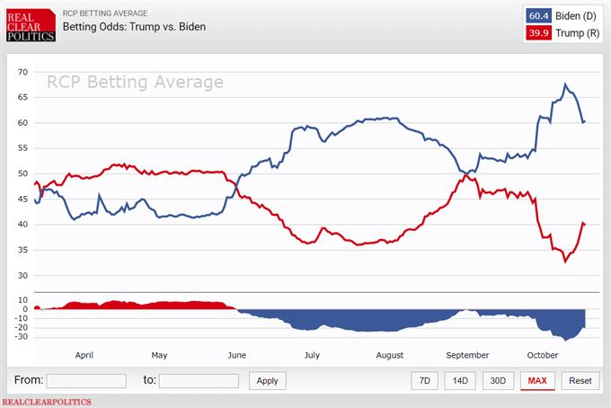 Grafico che mostra le elezioni del 2020