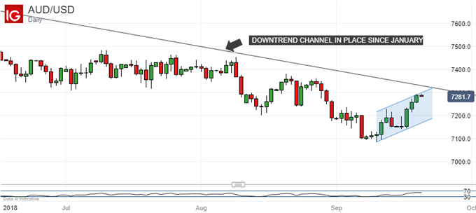 Australian Dollar Gains May Be Stymied By Fed Meet, Aftermath