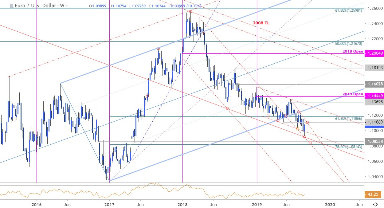 Euro Price Chart A Low In Eur Usd