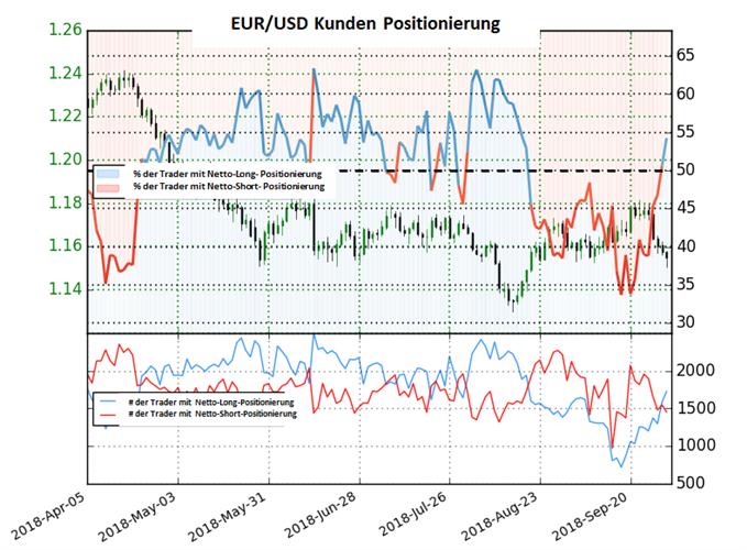 EUR/USD: Trader haben die Richtung auf nettolong gewechselt.