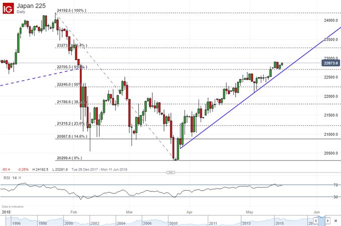 Asian Stocks Mixed, Japan Up & China Down. IDR Awaits Rate Hike?