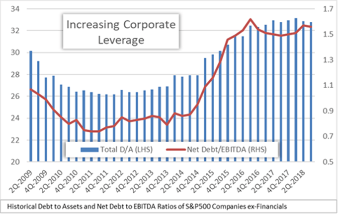 S&P 500 debt