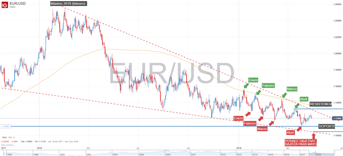 Gráfico técnico del EURUSD