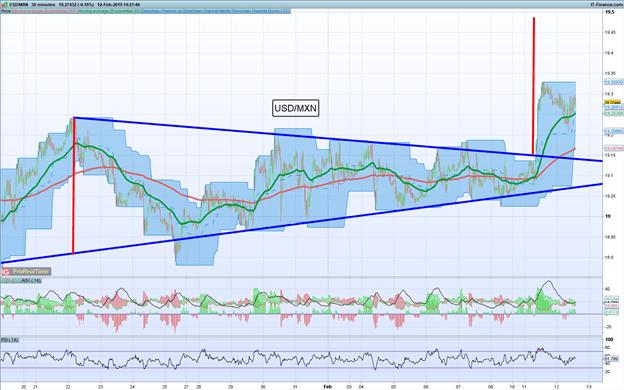 Análisis técnico del USD/MXN augura avances como mínimo hasta los 19.50