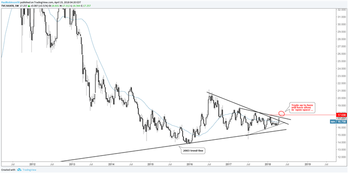 Silver weekly price chart, breakout potential rises