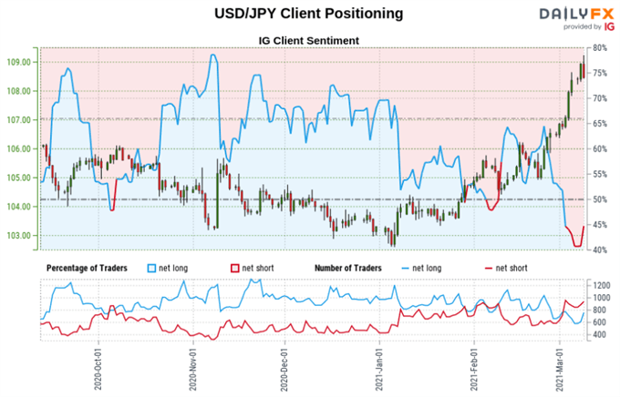 https://a.c-dn.net/b/2VfLaL/Retail-Trader-Positioning-Outlooj-SP-500-EURUSD-USDJPY_body_Picture_14.png