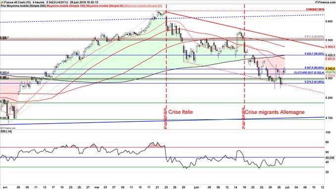 Le CAC 40 a surperformé les indices de la zone euro au deuxième trimestre