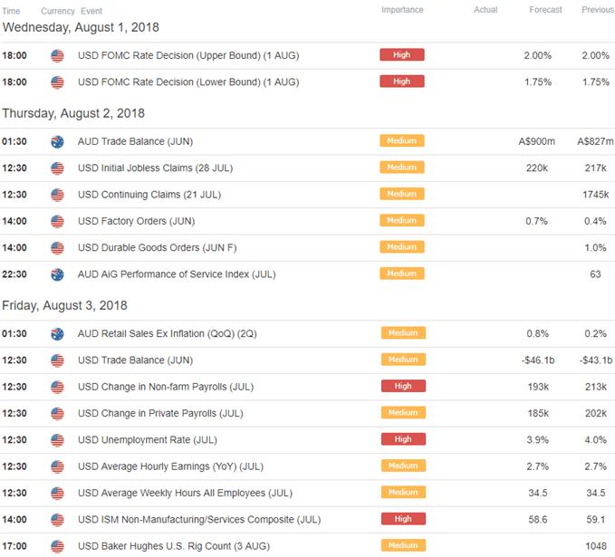 AUD/USD Ökonomischer Kalender