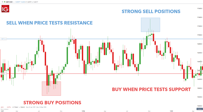 trading the range with support and resistance
