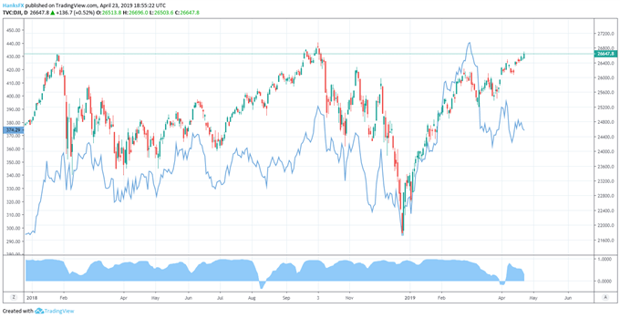 dow jones price chart with boeing