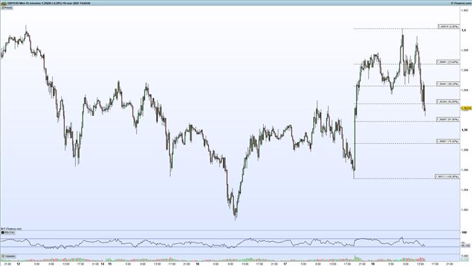 Gráfico de ProRealTime del GBP/USD en velas de 15 minutos.