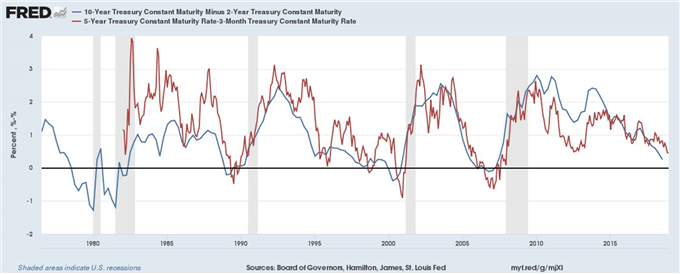 Why Does the US Yield Curve Inversion Matter?