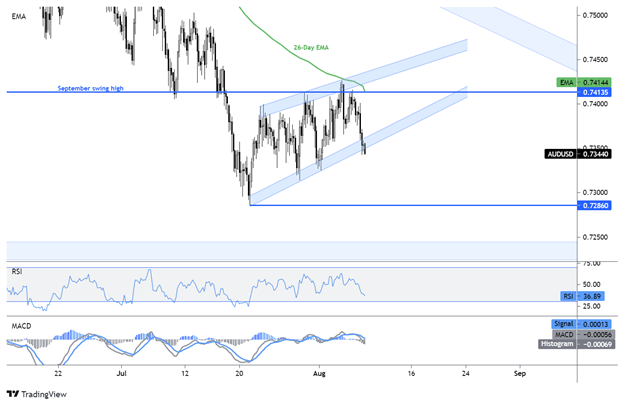 AUD/USD Threatens Key Technical Level as Chinese Inflation Data Nears