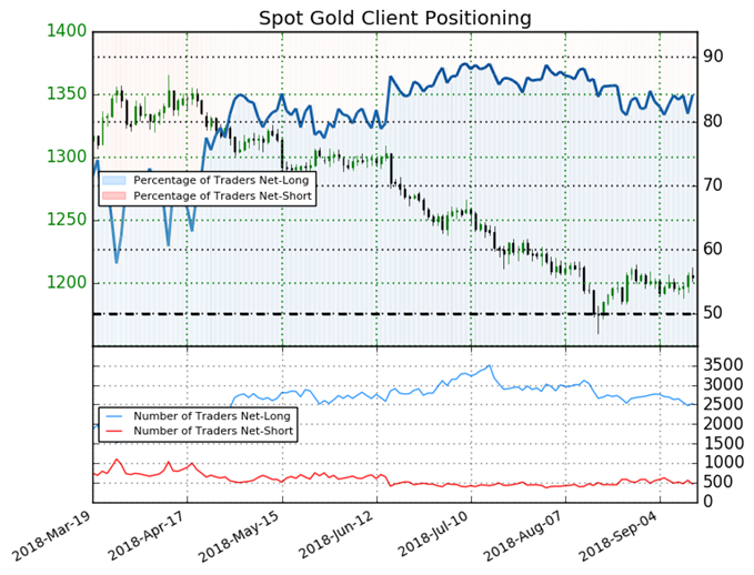 Gold: A 27% Fall in Weekly Short Positions Prompts a Bearish Bias