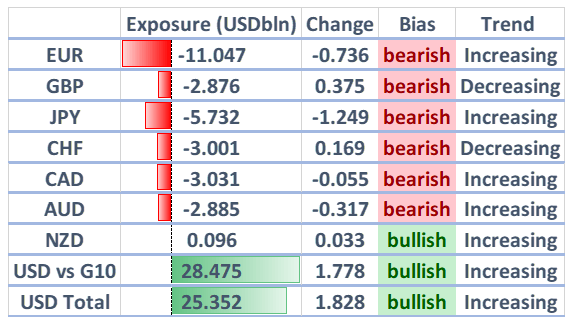 EURUSD Most Bearish Since December 2016, USD Longs Rise - COT Update