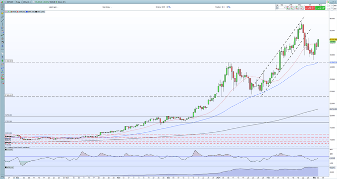 Bitcoin (BTC/USD), Ethereum (ETH/USD) Rallying Sharply as the Bulls Wrestle Back Control
