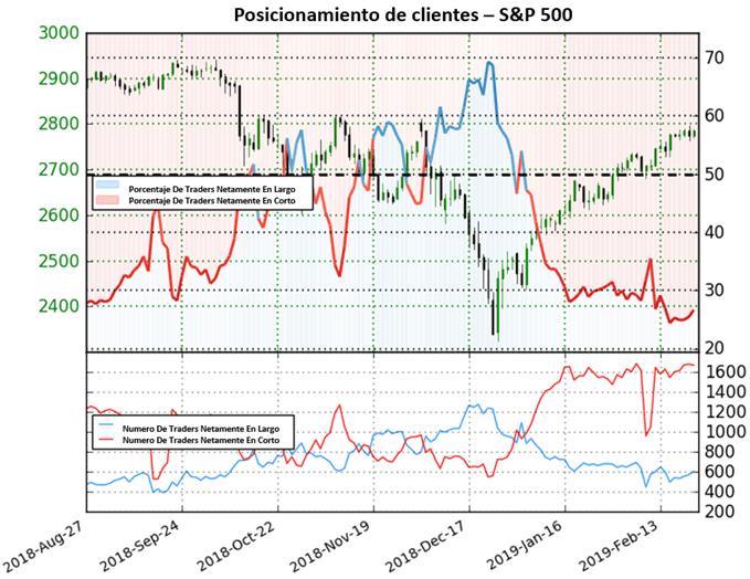 S&P 500 frena su rumbo alcista y proporciona incertidumbre