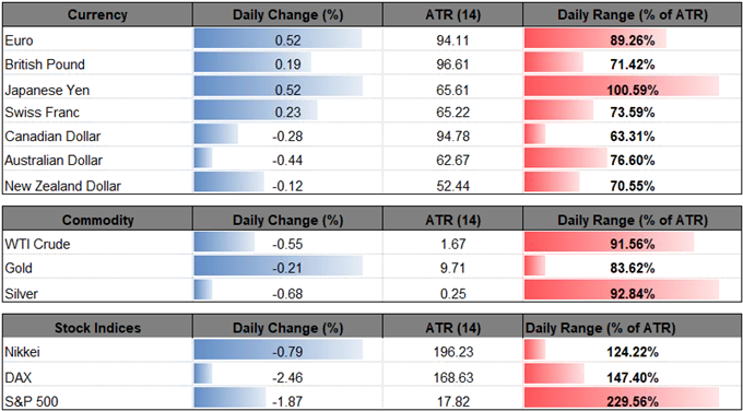 USD/CAD Holds Narrow Range Ahead of Bank of Canada (BoC) Comments