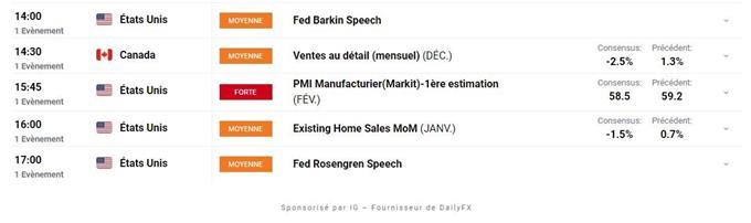 Bourse : indicateurs et bons résultats – EUR/CHF : l'euro franchit les 1,0840