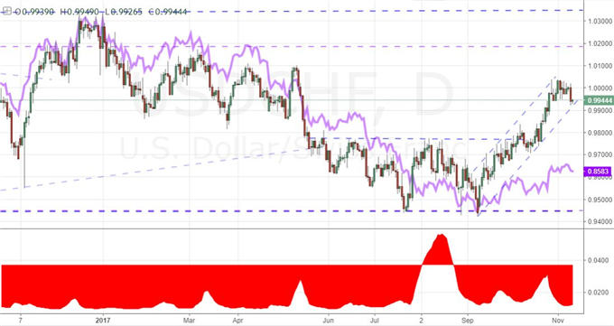 How the Orientation of S&P 500, EUR/USD and Other Charts Prompts Bias