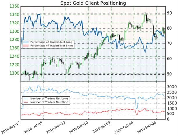 مخطط الأسعار الفورية لميل المتداولين على الذهب مقابل الدولار الأمريكي، ومراكز المتداولين