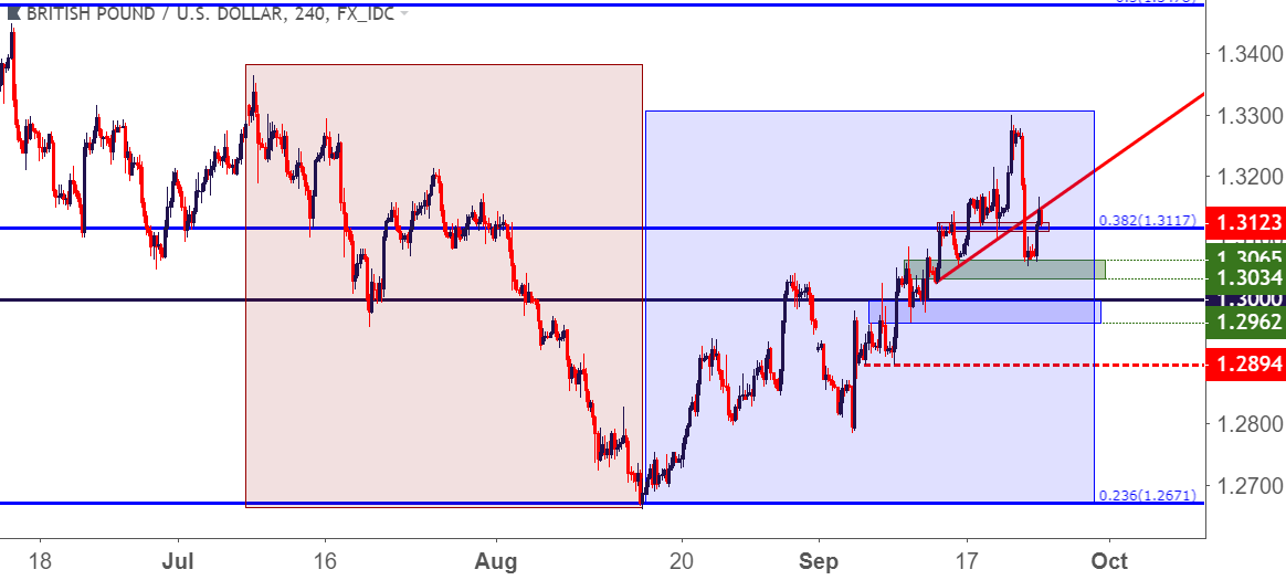 Gbp Usd Four Hour Price Chart A Reversal Of Fortunes After The Mid August Low