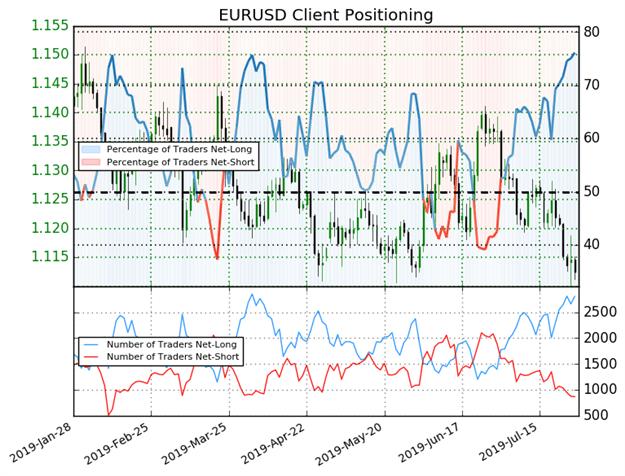 Spot EURUSD Client Sentiment Price Chart