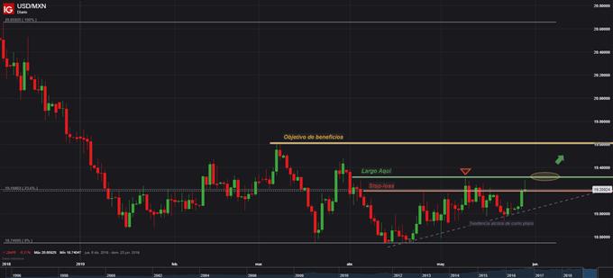 Estrategia de trading: Largo USDMXN sobre máximo de dos meses