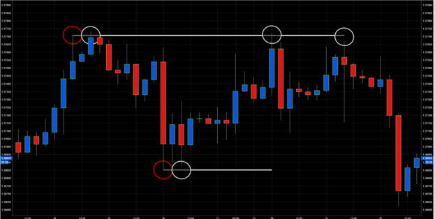 3 Simple Ways to Identify Support and Resistance in Forex