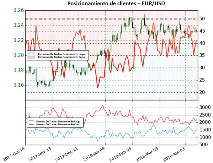 EUR/USD: en espera de claridad adicional para el par