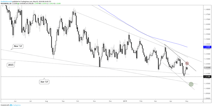 EURUSD daily chart, reversal candle off trend-line