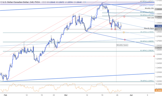 USD/CAD Price Chart - 240min Timeframe
