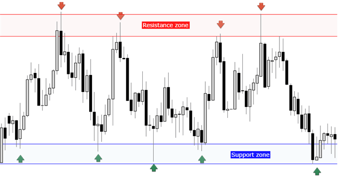 Support and resistance zones