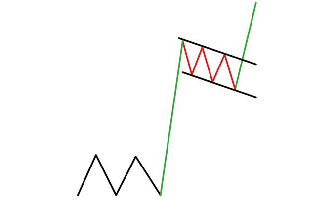 Bullish Flag Formation Signaling A Move Higher