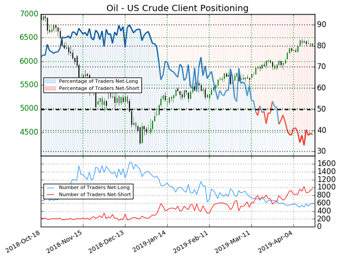 Crude Oil Forecast Remains Bullish as Prices Ride Momentum Higher