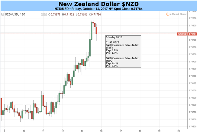 Lackluster New Zealand CPI to Undermine NZD/USD Recovery