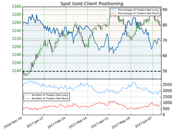 أسعار الذهب تواجه ضغوطاً في هذه الفترة وقد تستمر في الهبوط