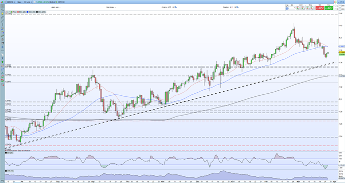 GBP/USD Pushes Higher, EUR/GBP Eyes Multi-Month Lows
