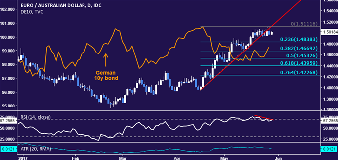 EUR/AUD Strategy: A Top in Place Above 1.51 Figure?