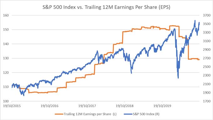 S&P 500 May Eye Higher Levels on Upbeat Earnings, Stimulus Hopes