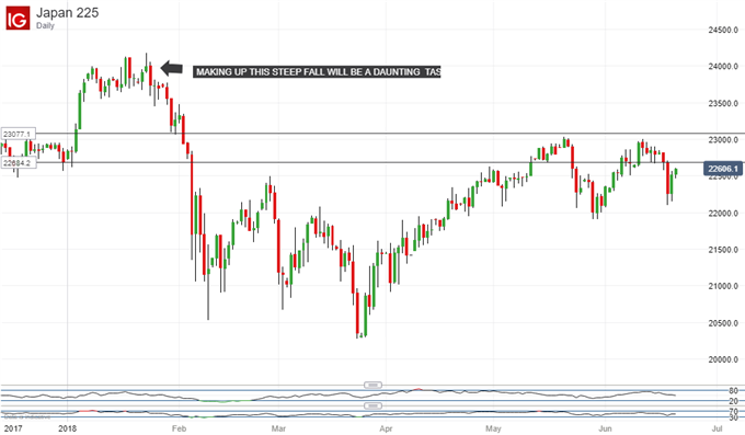 Nikkei 225 Technical Analysis - Can A Double Top Be Avoided?