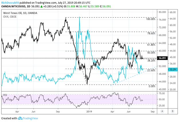oil price volatility chart