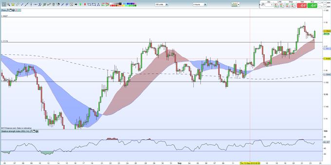 EURUSD Price Analysis: Expect Market Volatility All Week