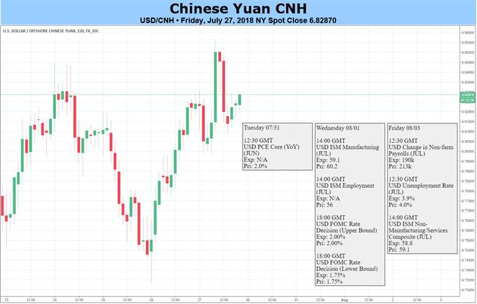 Yuan Lacks Momentum amid Weak Fundamentals and Trade War