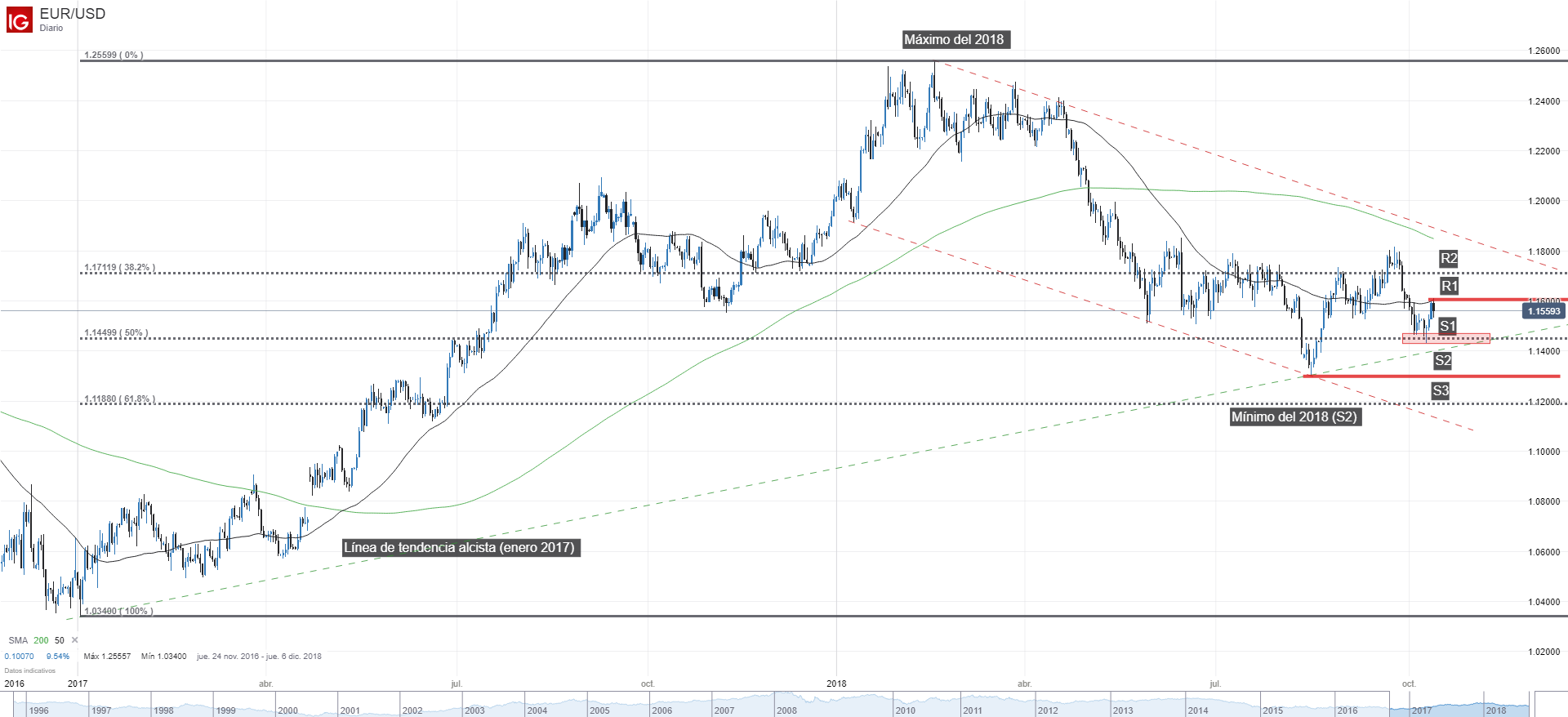 El futuro del euro sigue en entredicho. ¿Qué rumbo tomará el EUR/USD?