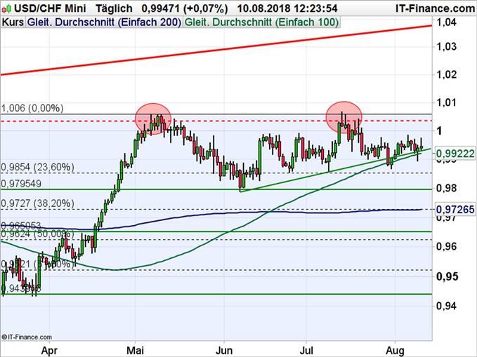 USD/CHF Chartanalyse mit Fibonacci-Retracements