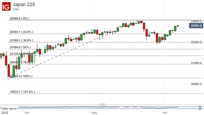 Nikkei 225 Technical Analysis: Uptrend Looks Solid, Still Worth Playing